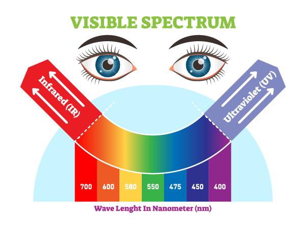 colorful spectrum of visible spectrum